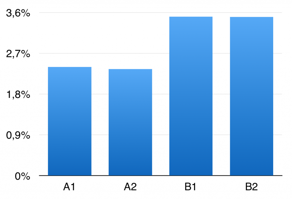 AABB teszt - conversions