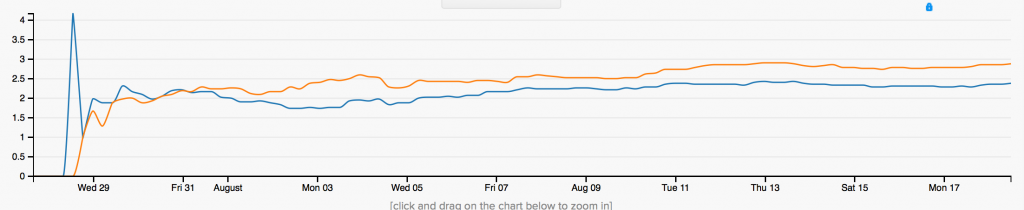 Optimizely: AB test trend