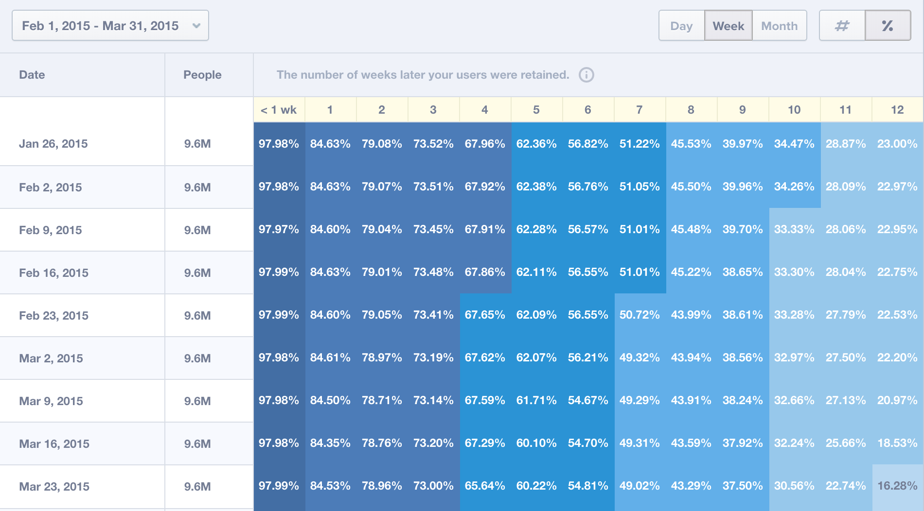 Sample cohort analysis (In a Mixpanel) - measuring retention