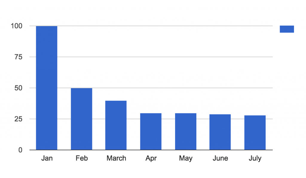 customer retention analysis 4 - time frame monthly