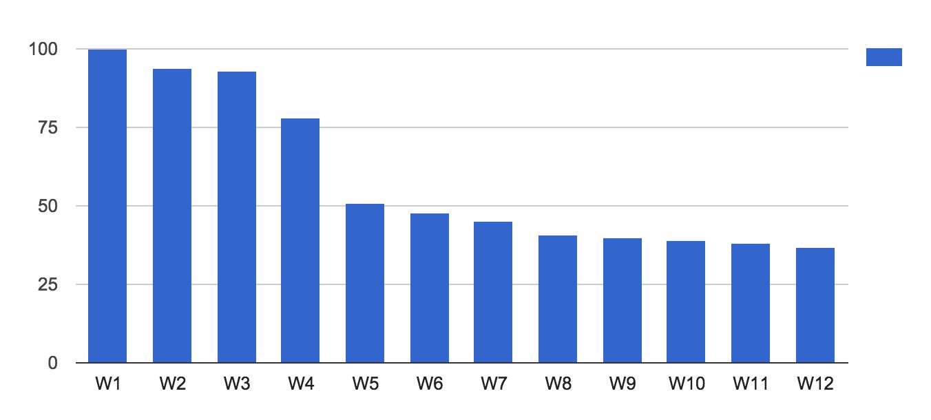 The weekly breakdown of returns