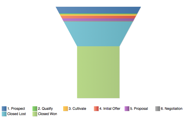 bad funnel visualization