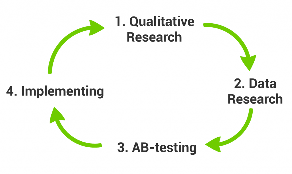 Qualitative Research --» Data Research --» AB-test --» Repeat