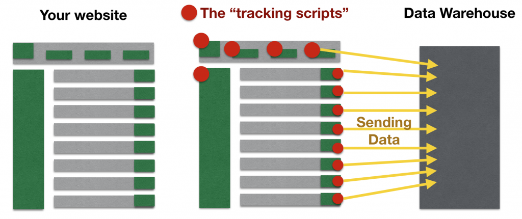 data collection - tracking scripts send usage data to your data logs