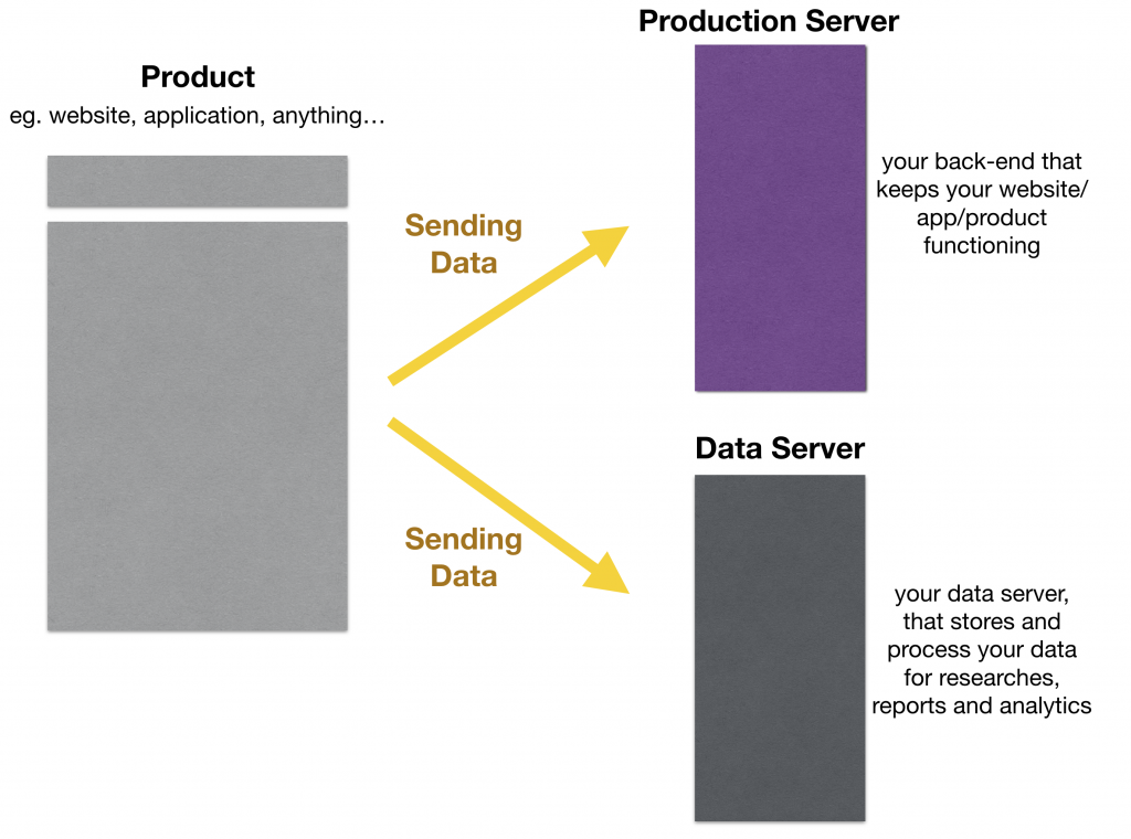 data collection - tracking scripts send data from front-end to production and data servers