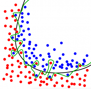 overfitting predictive analytics 3