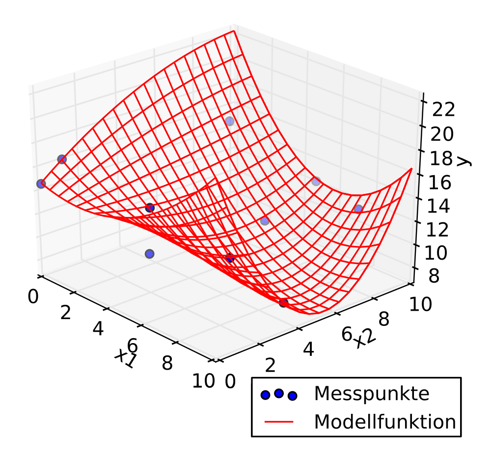 3D scatter plot + regression - predictive analytics