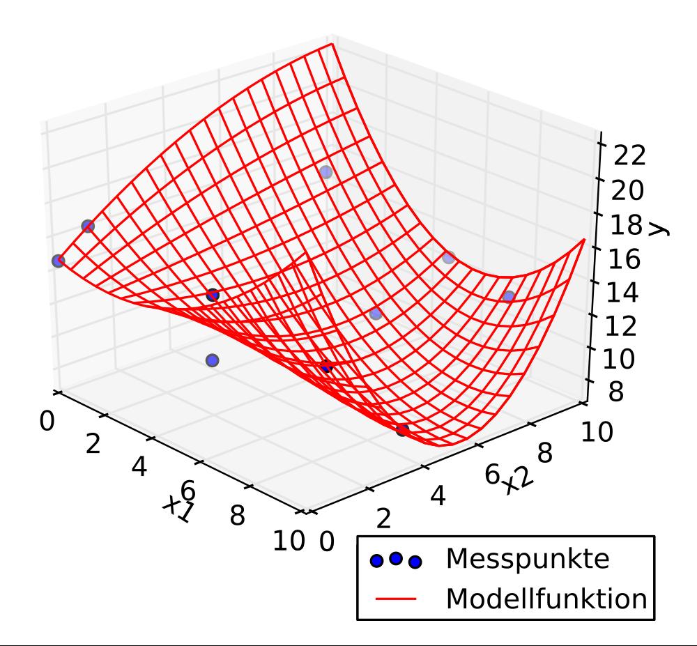 3D scatter plot + regression - predictive analytics