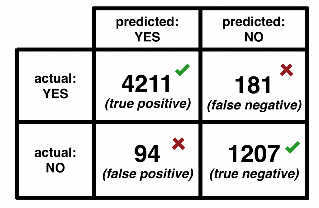 Confusion Matrix - predictive analytics