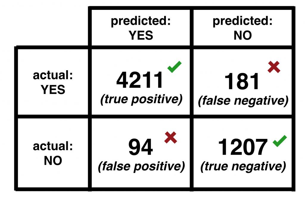 Confusion Matrix - predictive analytics
