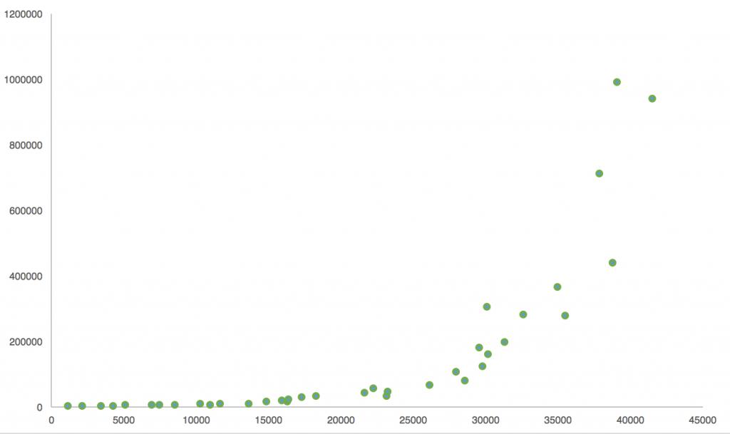 Scatter Plot Regression - predictive analytics