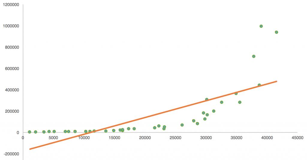 Scatter Plot Regression 5 - predictive analytics