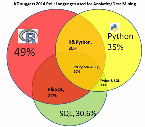 data coding languages-data-mining-r-python-sql