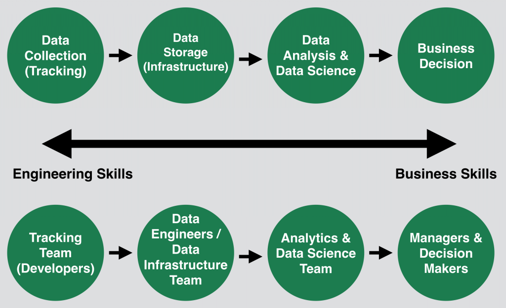 data team 4 summary