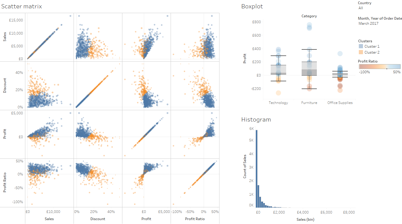 Tableau for data visualisation and discovery - Data36