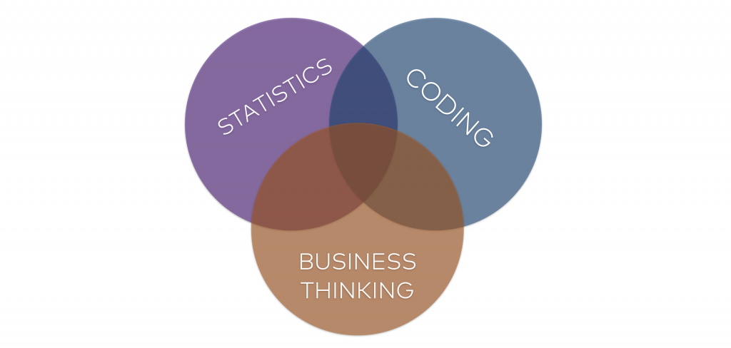 data analytics basics - statitics coding business