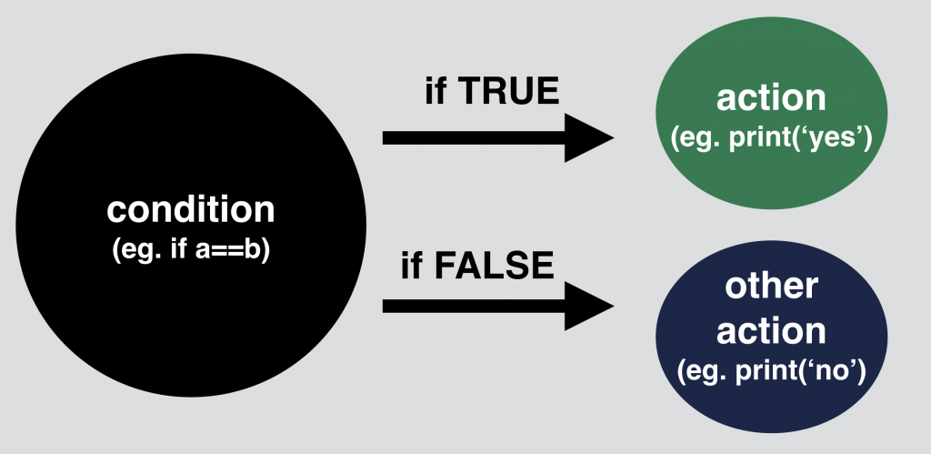 1 - Python if statement logic