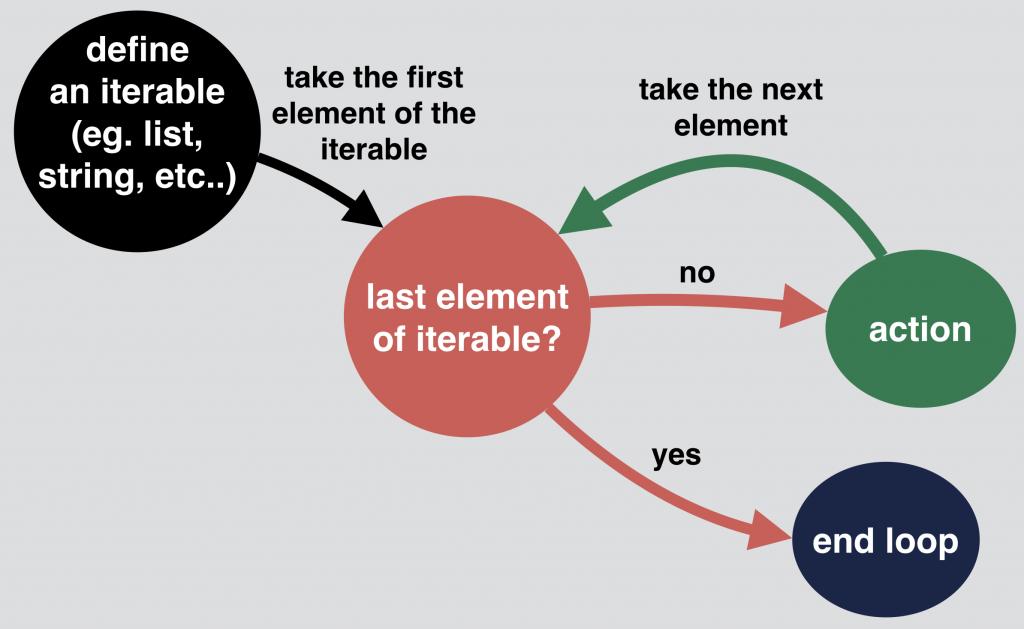 python for loop logic