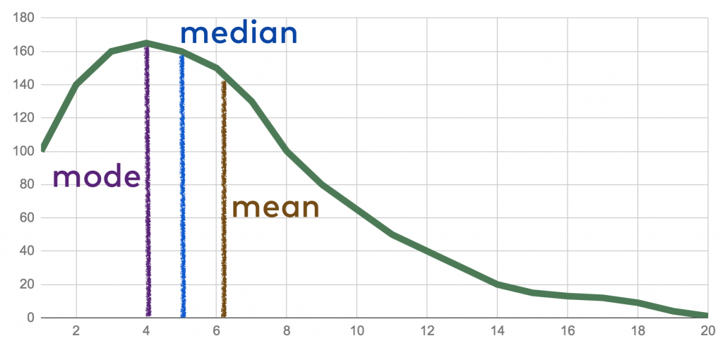 statistics averages - skewed distribution mode mean median
