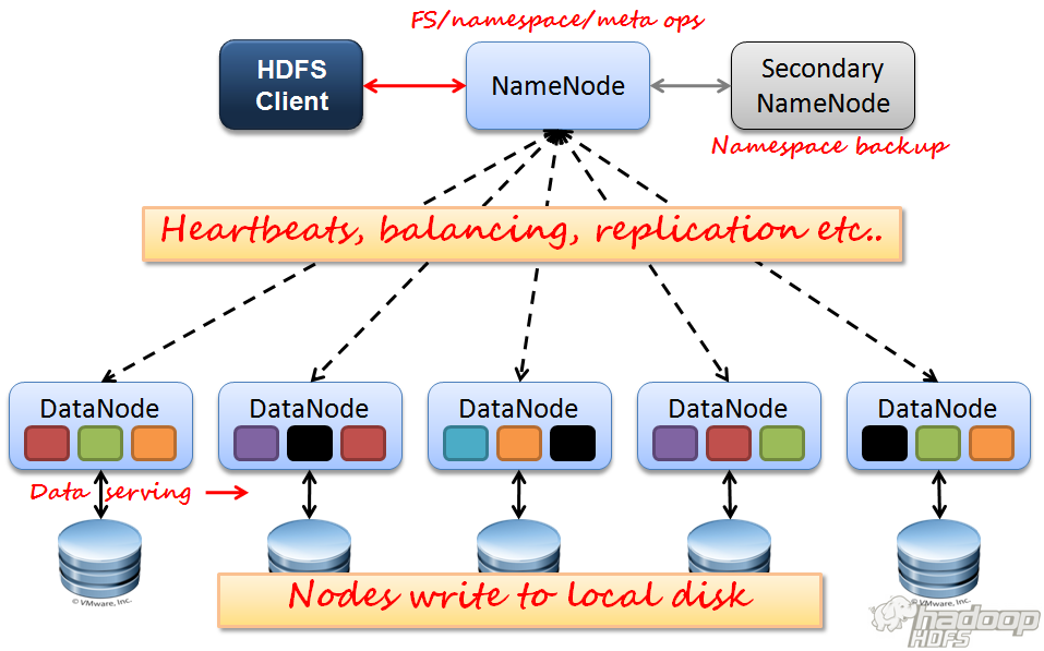 business data science - hadoop architecture