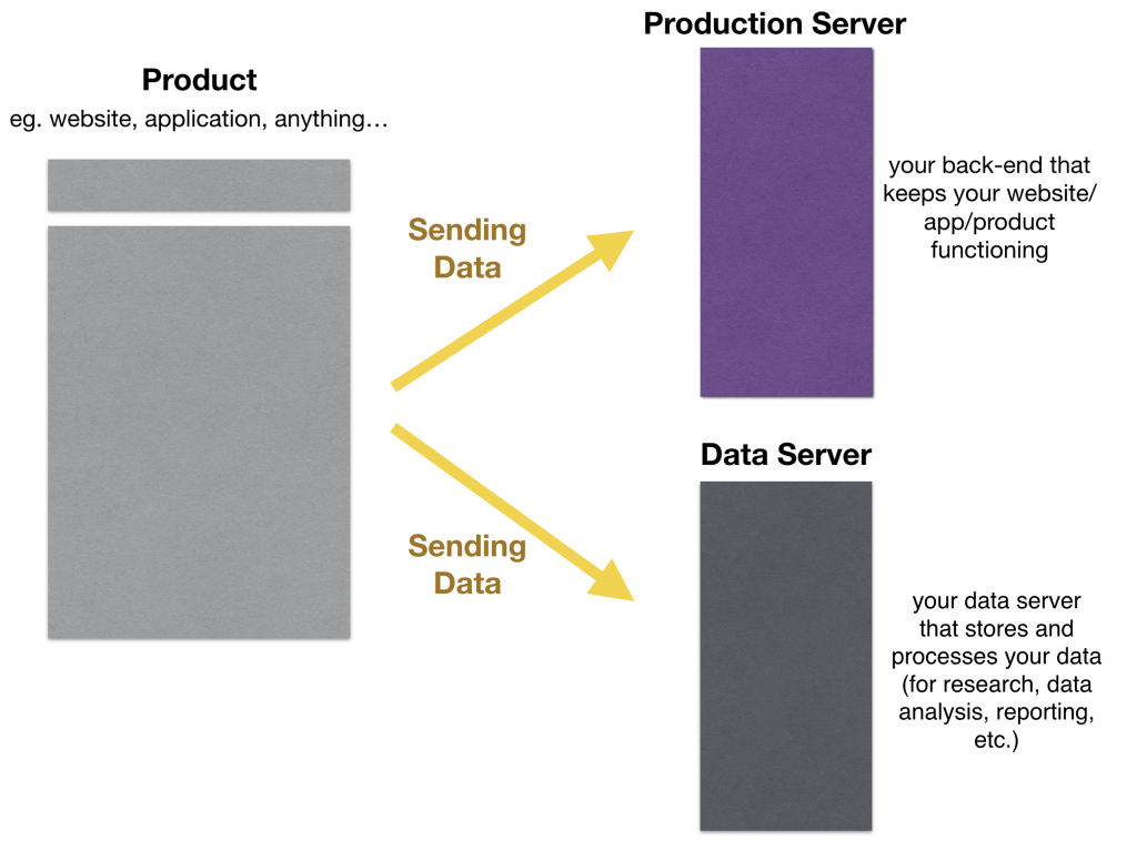 data collection scripts send data from the front-end to production and data servers
