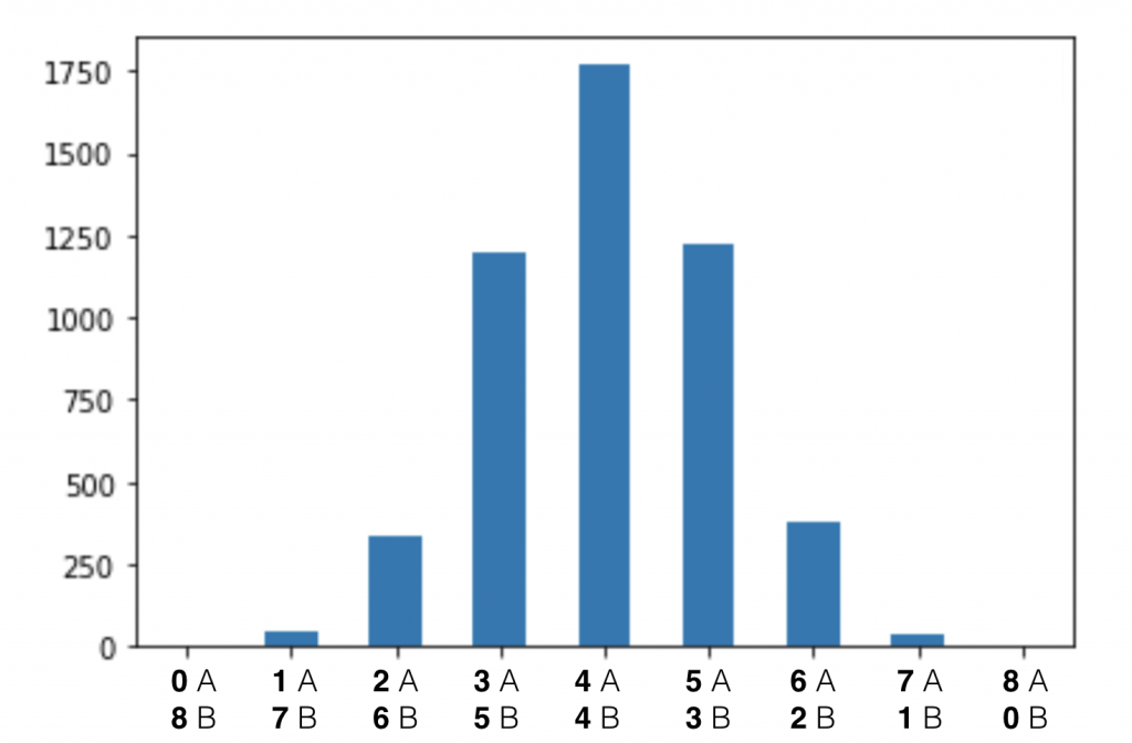 Statistical Significance in A:B testing -- distribution chart