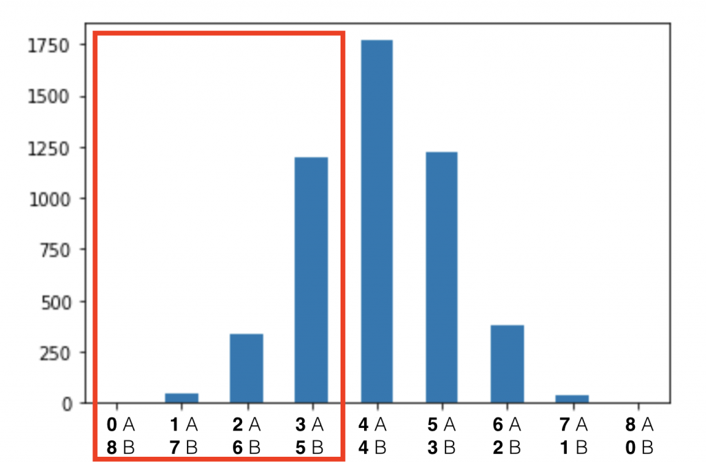 Statistical Significance in A:B testing -- distribution chart colored