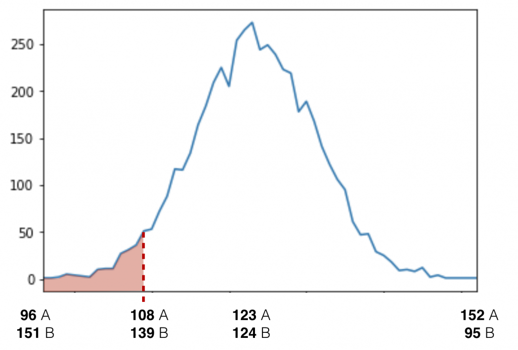 Statistical Significance in A:B testing -- distribution chart colored 20000