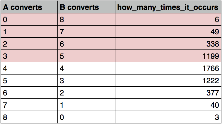 Statistical Significance in A/B testing (Calculation, p