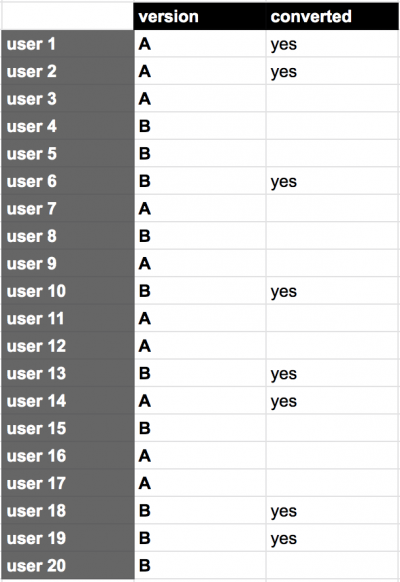 Statistical Significance in A/B testing -- dummy AB test users