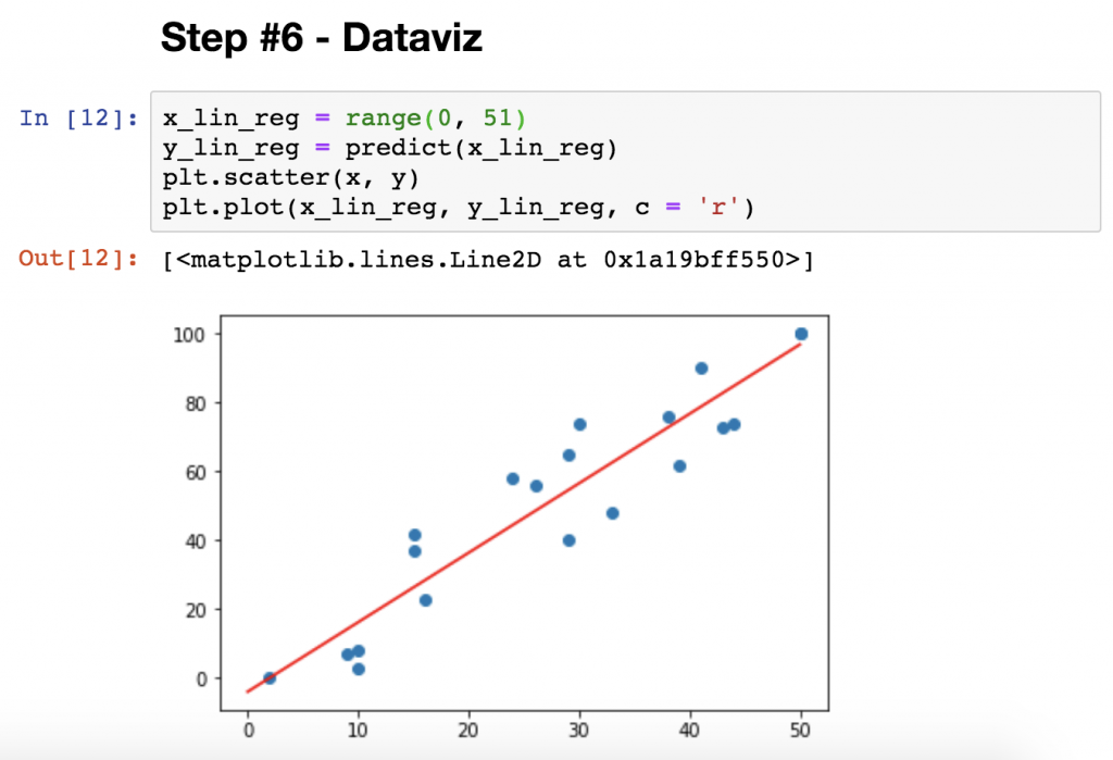 dataviz linear regression in python plot numpy