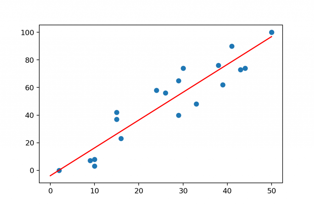 linear regression fitted line