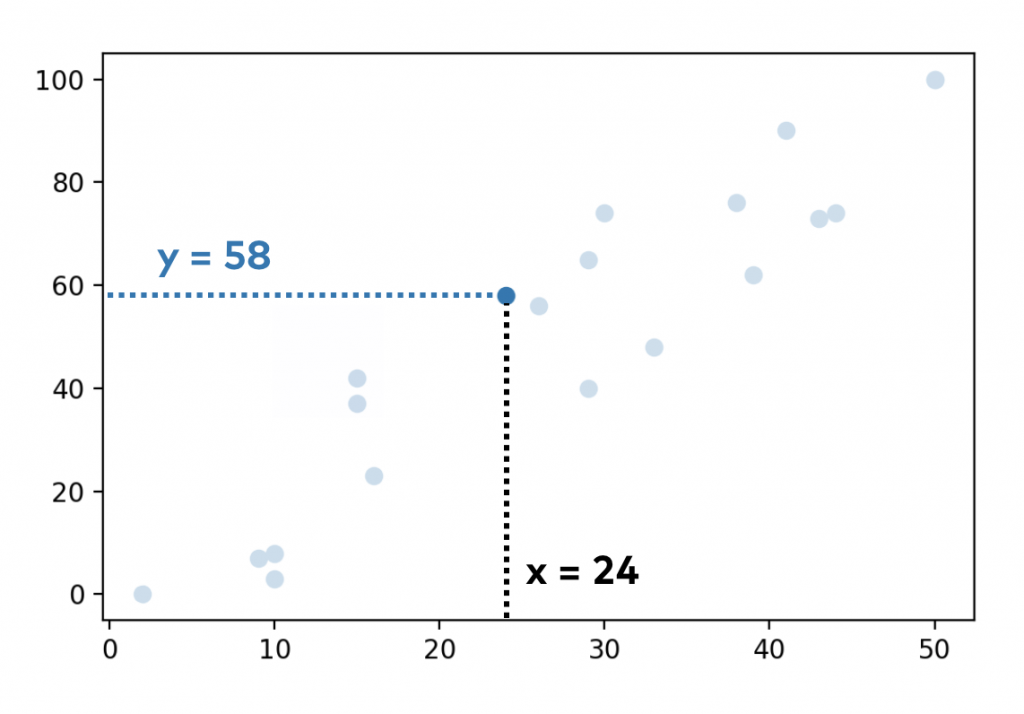 linear regression scatter plot example one student