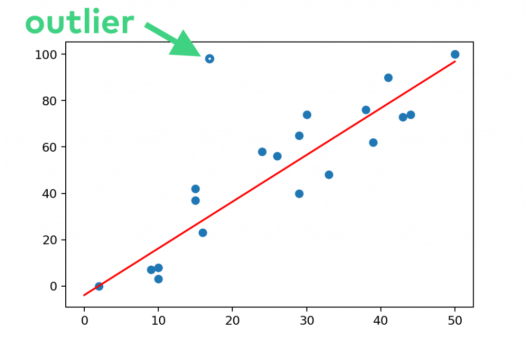 otlier detection with linear regression