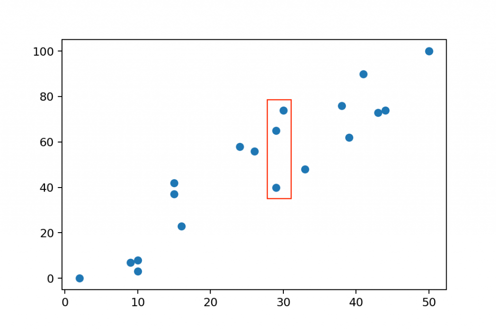scatter plot spread