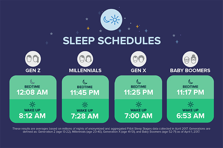 fitbit example sleep schedules