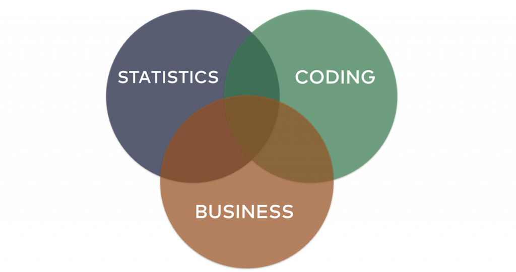 what is data science statistics coding business domain knowledge