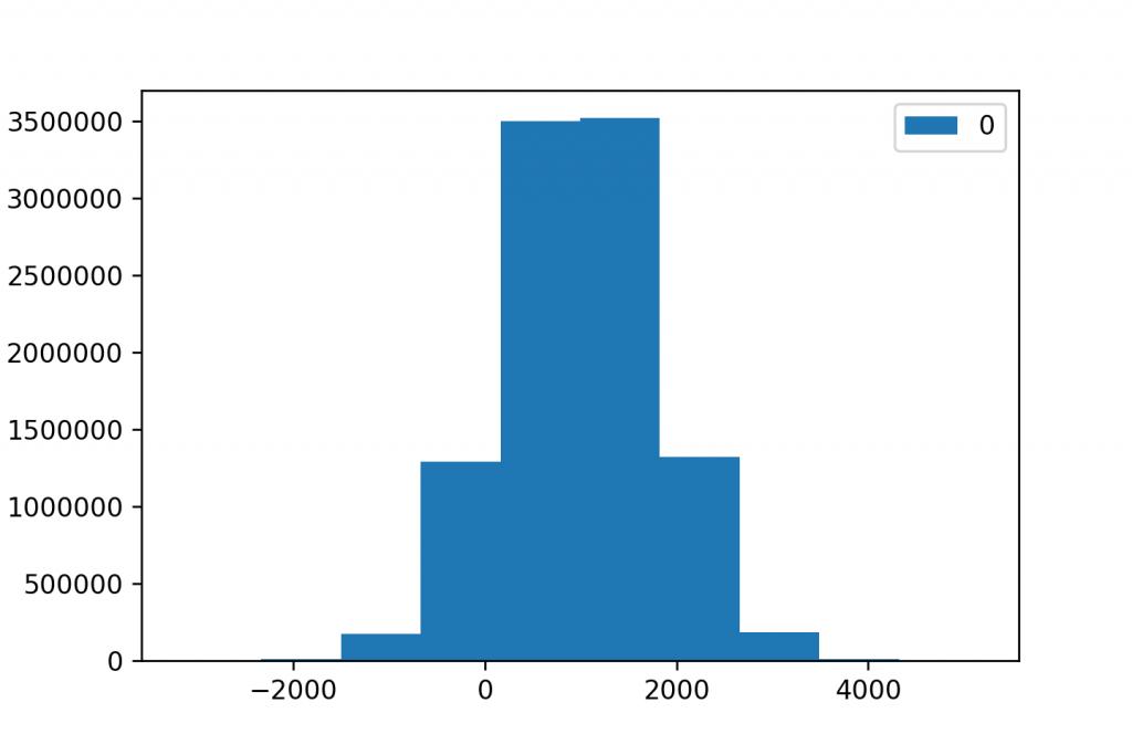 histogram 10 bins