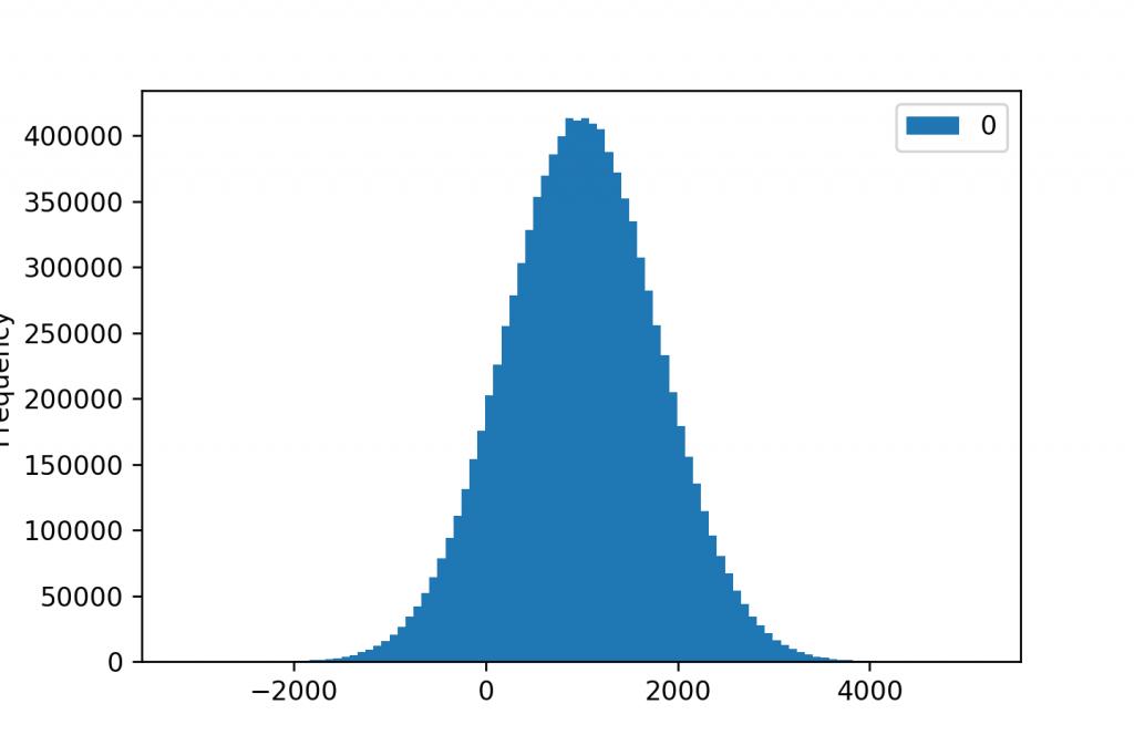 histogram 100 bins