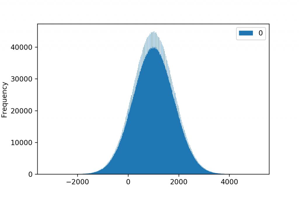 histogram 1000 bins