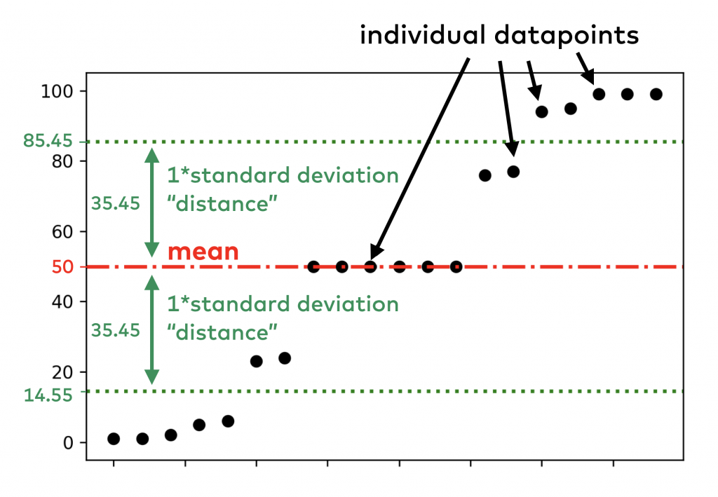 standard deviation distance variability individual data points