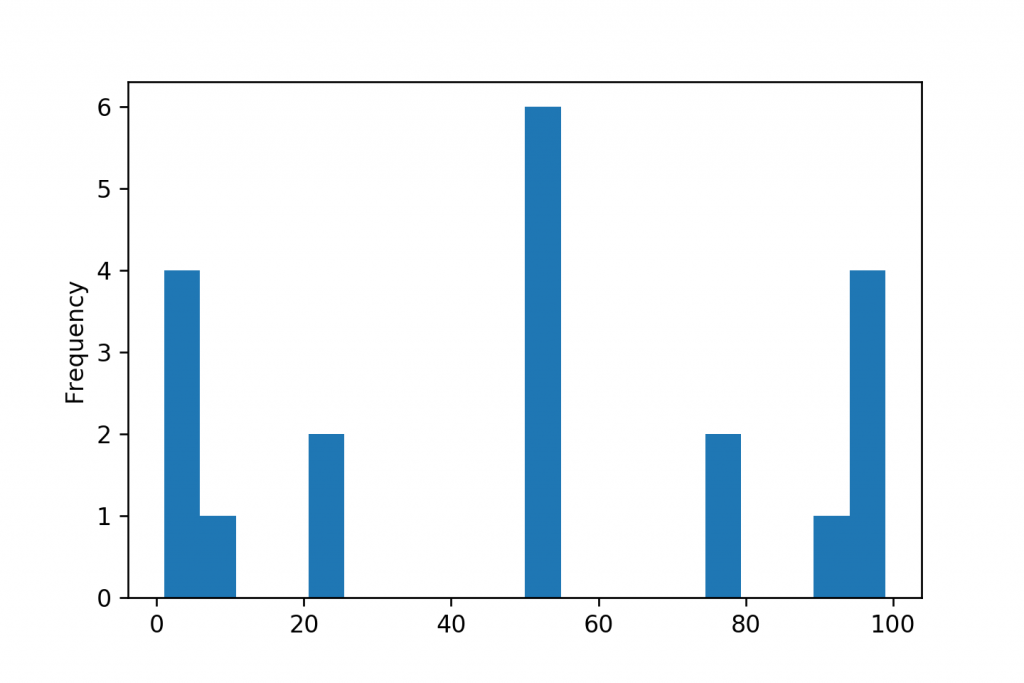statistical variability histogram