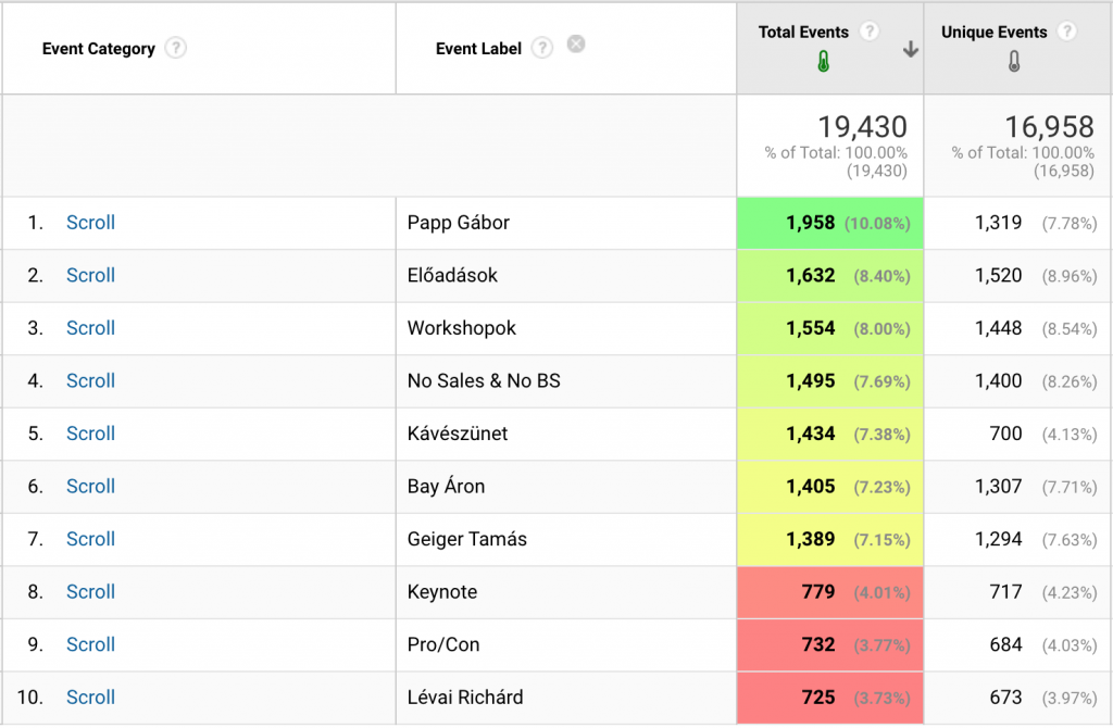 heatmapping in google analytics reports