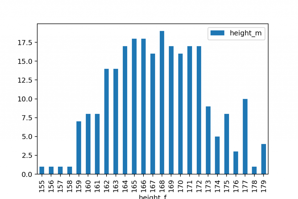 plot frequency bar chart 2 python