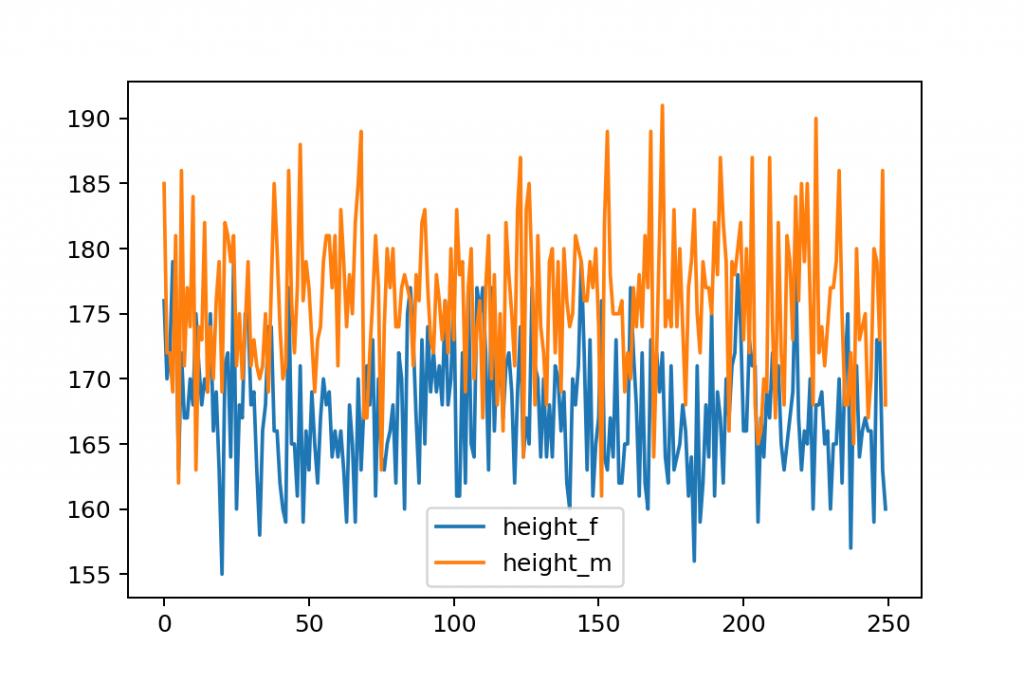 plot line chart python