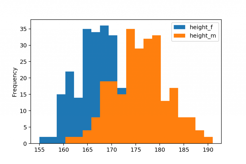 plot pandas histogram