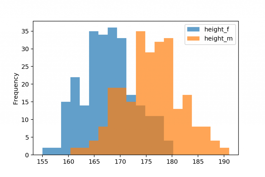 plot pandas histogram transparency