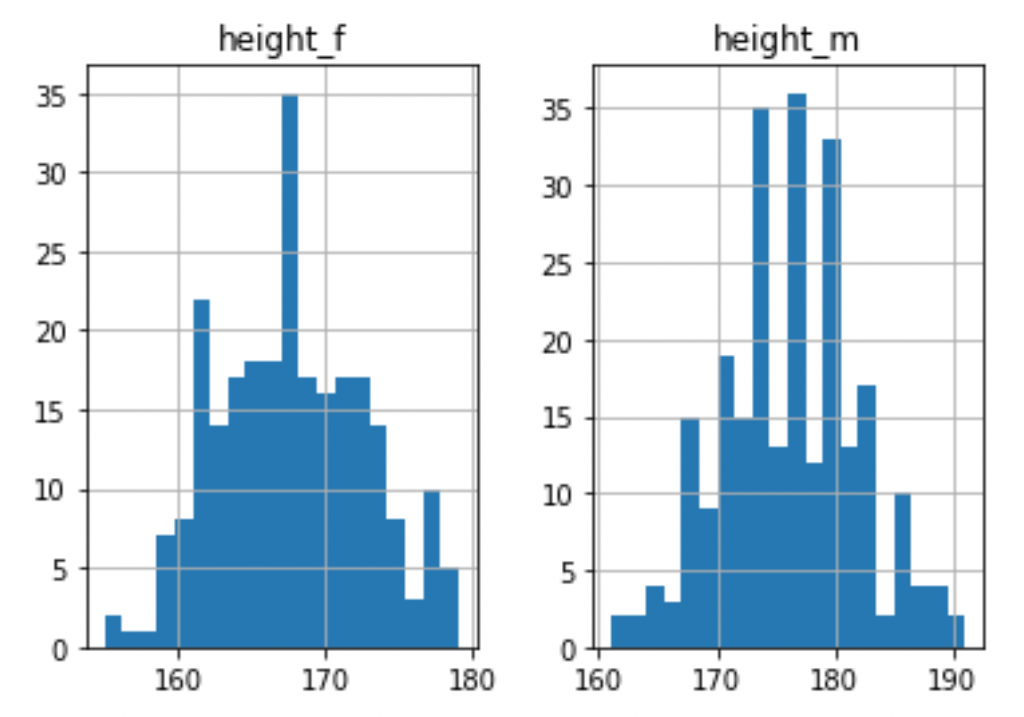 python histograms with 20 bins
