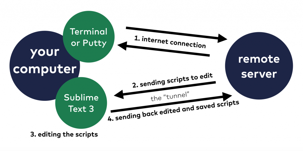 tunnel sublime text 3 remote server