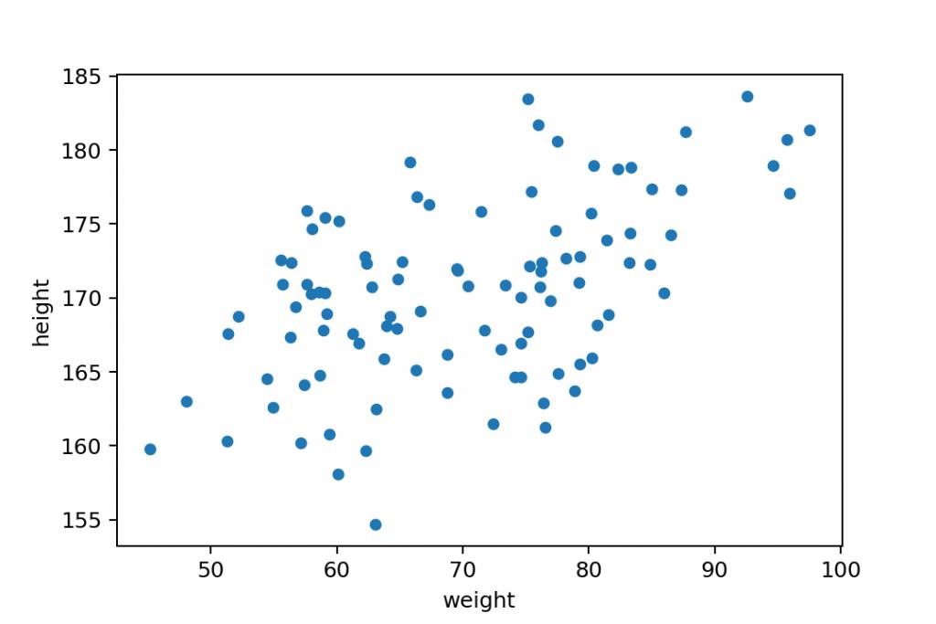 matplotlib scatter plot chart